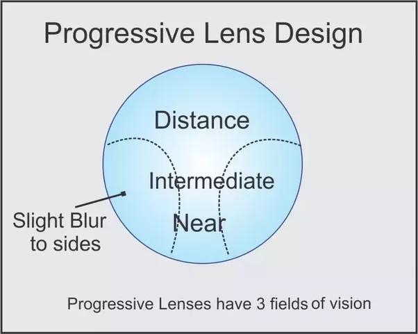 80f224bd51ac How Do Progressive Lenses Work | Schmidt's Optical